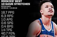 本赛季NBA新秀有哪些疯狂的表现,可以用数据分析下吗?.jpg