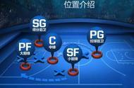 篮球场上五个位置介绍.jpg